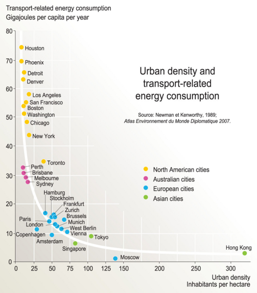 Figura 2: (Fonte: http://www.grida.no/graphicslib/detail/urban-density-and-transport-related-energy-consumption_eda9)